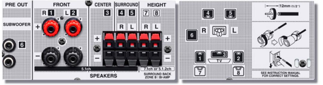 Мощный выход на Zone B или подключение би-ампингом фронтальных каналов