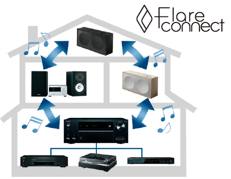 FlareConnect™ для беспроводного мультирумного аудио