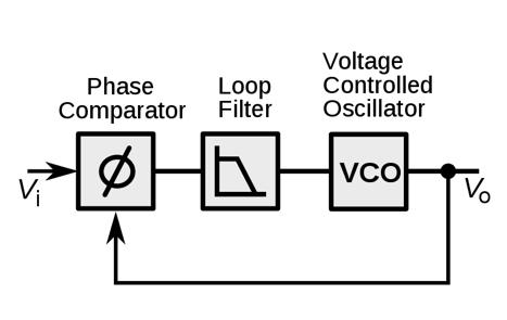 Технология фазовой автоподстройки частоты с ультранизким джиттером (ФАПЧ или PLL)